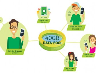 Maxis upgrades over a million customers: 5x more data, new ways of data usage