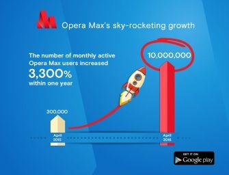 Opera Max crossed the 10-million mark