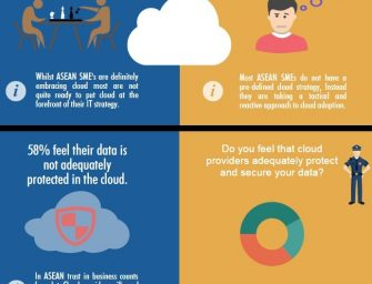 Barracuda Survey: ASEAN SMEs Embrace Cloud