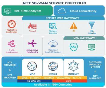 NTT's SD-WAN service portfolio