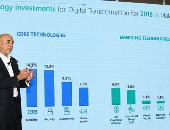 Digital Transformation to Contribute US$10 Billion to Malaysia GDP by 2021