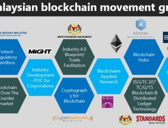 M'sian halal products focus area for blockchain tech
