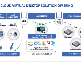 Coronavirus Pandemic? No worries, AVM Cloud Got You Covered with Free Virtual Workspace
