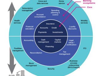 Enterprise Architecture Transformation Accelerates Digital Finance
