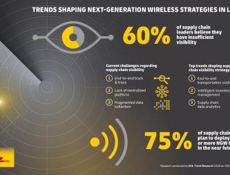Trend Report Explores the Future of IoT in Logistics