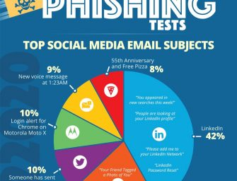 LinkedIn Tops in Phishing Clickbait at 42%