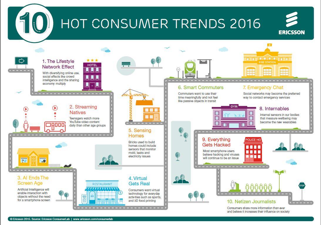 Ericsson 2016 infographic