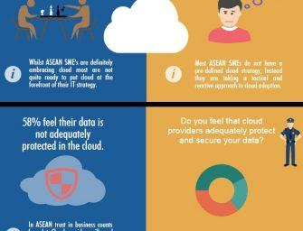 Barracuda Survey: ASEAN SMEs Embrace Cloud