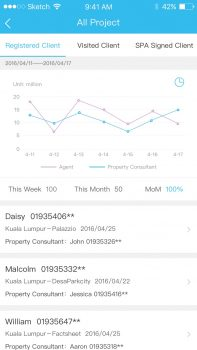 FT Manager app allows managers to track projects using sales statistics.
