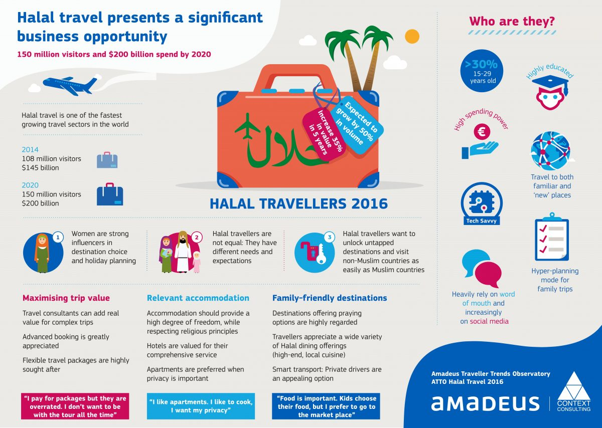 amadeus-halal-travellers-2016-infographic-page-0