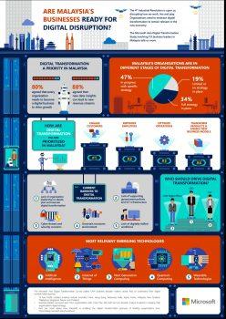 microsoft digital transformation infographic