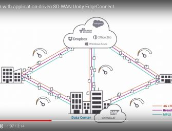 Enabling SLA with application-driven SD-WAN Unity EdgeConnect