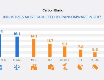 Carbon Black 2017 Threat Report: Non-Malware Attacks and Ransomware Continue to Own the Spotlight