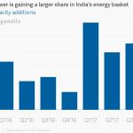 Renewable Energy Initiatives in INDIA