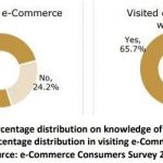 MCMC: Over half of Malaysians are consumers of the e-Commerce platform