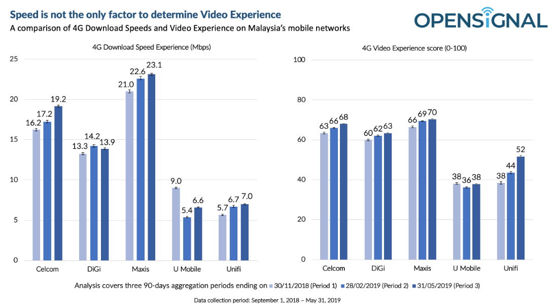 Faster Speeds Don't Mean Better Video Experience