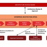 Cultural Changes towards a Digital Savvy Workforce for Enterprise Architecture Implementation