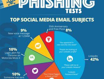 LinkedIn Tops in Phishing Clickbait at 42%