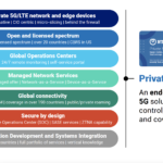 NTT launches first globally available private 5G 'Network-as-a-Service' solution